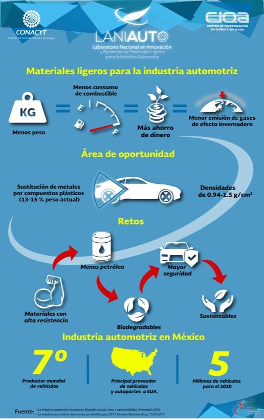 Crean Laboratorio Nacional de Materiales Ligeros para Industria Automotriz
