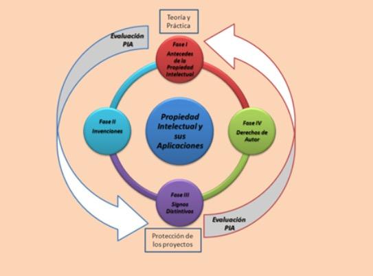 Incorporación de la unidad de aprendizaje de Propiedad Intelectual como estrategia para promover la cultura de innovación tecnológica.